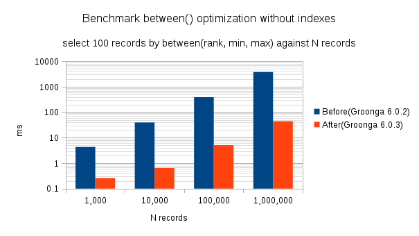 optimized between benchmark without indexes